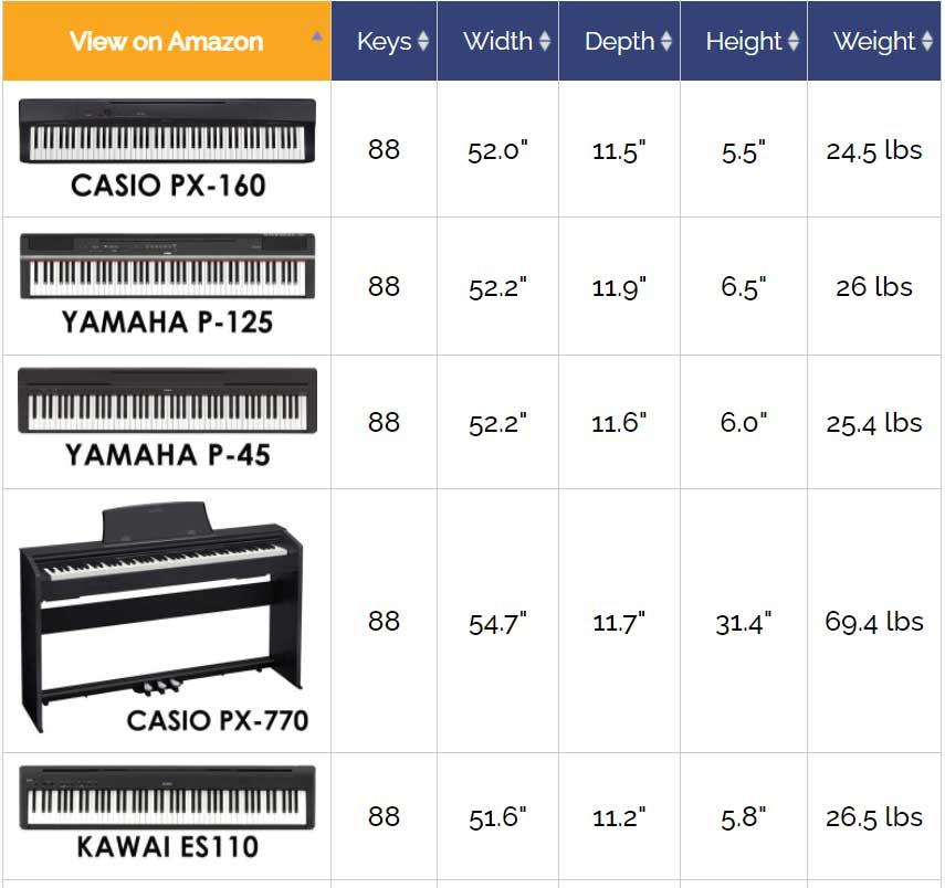 مشخصات سایز و اندازه پیانو های پرتابل